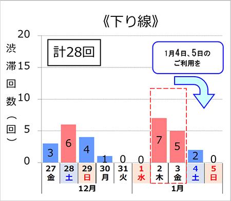 NEXCO西日本管内の年末年始期間における高速道路の渋滞予測について