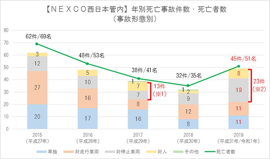 2019年における交通死亡事故の発生状況(NEXCO西日本管内)