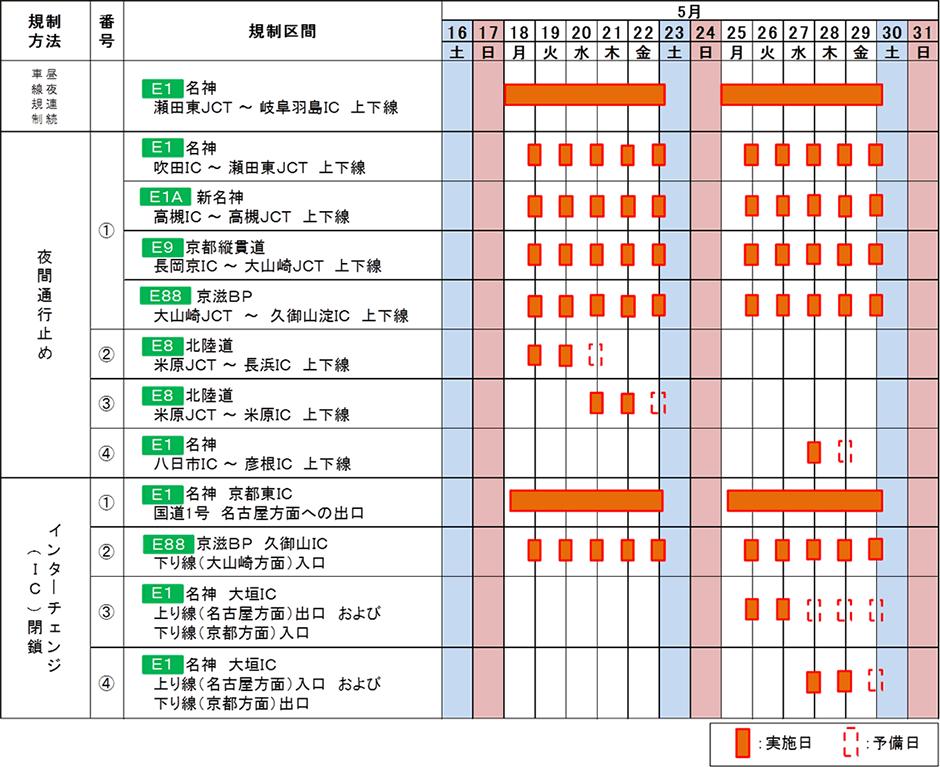 名神(吹田IC~岐阜羽島IC)等で集中工事実施