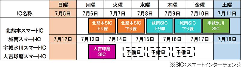 九州自動車道 北熊本スマートIC、城南スマートIC、宇城氷川スマートICおよび人吉球磨スマートICの夜間閉鎖を実施