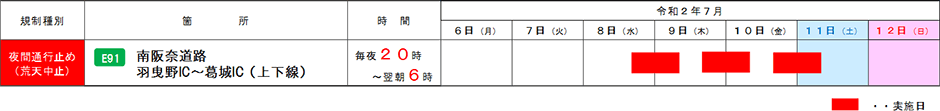 南阪奈道路(羽曳野IC~葛城IC)で夜間通行止めを実施