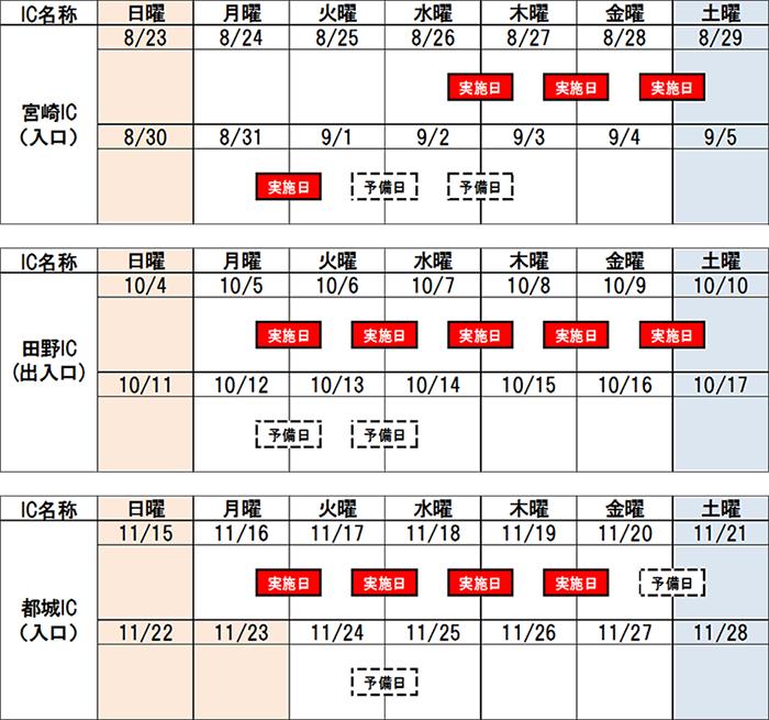 宮崎自動車道 宮崎IC、田野ICおよび都城ICの夜間閉鎖を実施