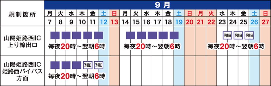 山陽自動車道 山陽姫路西IC出口(上り線)および姫路西バイパス方面出口で夜間閉鎖を実施