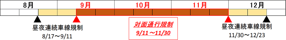 中国自動車道(山崎IC~佐用IC)で昼夜連続対面通行規制を実施