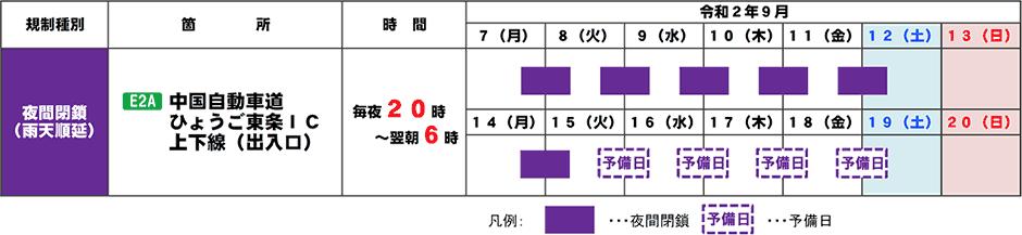 中国自動車道 ひょうご東条ICで夜間閉鎖を実施