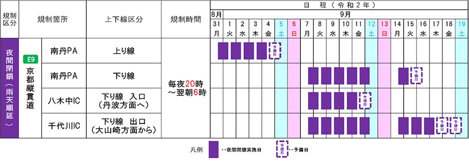 京都縦貫自動車道 夜間PA・IC閉鎖を実施