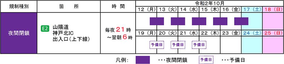 山陽自動車道 神戸北IC(上下線)夜間閉鎖を実施