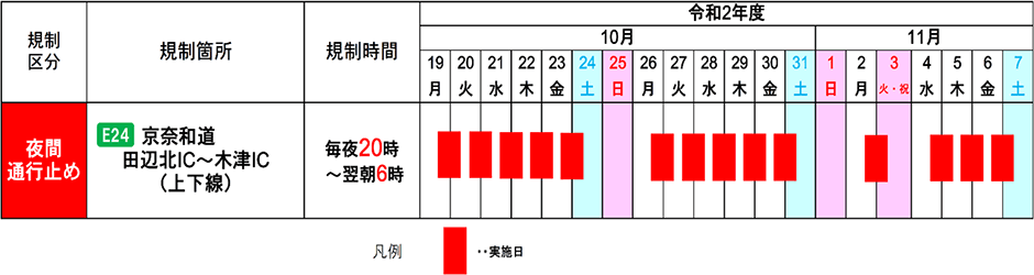 京奈和自動車道(田辺北IC~木津IC)で夜間通行止めを実施