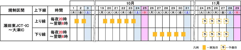 名神高速道路 瀬田東JCT・IC~大津IC間(上下線)で夜間車線規制を実施