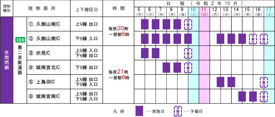 第二京阪道路 久御山南IC、伏見IC、城南宮北IC、上鳥羽IC、城南宮南ICの夜間閉鎖を実施