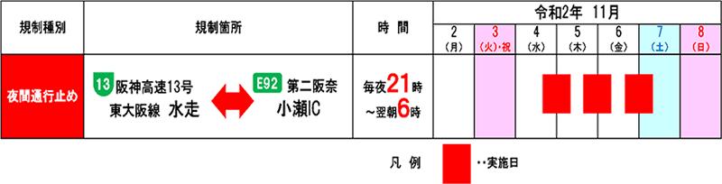 阪神高速13号東大阪線、第二阪奈道路(水走~小瀬IC)で夜間通行止めを実施