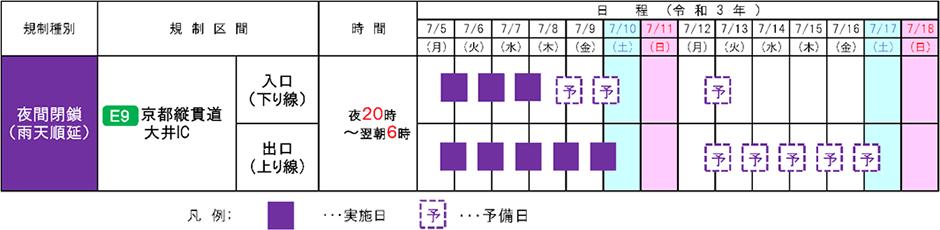 京都縦貫自動車道 大井IC[入口(下り線)、出口(上り線)]で夜間閉鎖を実施