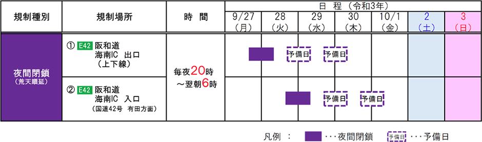 阪和自動車道 海南ICで夜間閉鎖を実施